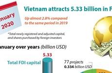 Vietnam attracts 5.33 billion in FDI