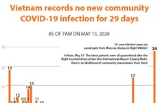 Vietnam records no new community COVID-19 infection for 29 days