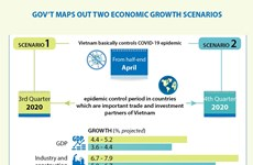 Gov't maps out two economic growth scenarios