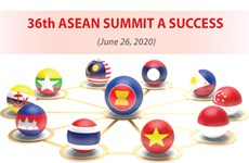 36th ASEAN Summit a success