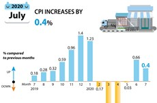 CPI increases by 0.4% in July