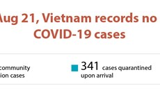 No new COVID-19 cases reported on August 21 morning