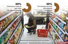 Majority of Vietnamese consumers prefer domestic goods