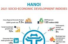 Hanoi 2021 socio-economic development indexes