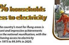99.54% households have access to electricity