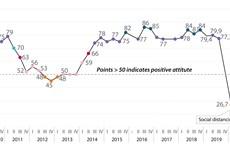 European businesses optimistic about Vietnam economy