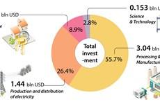 Vietnam lures 5.46 billion USD in foreign investment