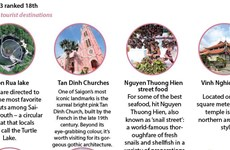 Ho Chi Minh City among '20 coolest neighborhoods in the world'
