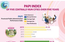 PAPI index of five centrally-run cities over five years