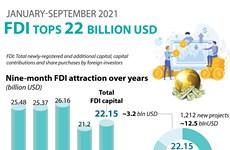 FDI tops 22 billion USD in first nine months