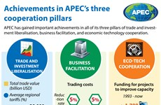 Achievements in APEC's three cooperation pillars