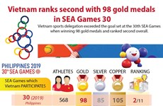 Vietnam ranks second with 98 golds in SEA Games 30