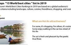 Hoi An tops '15 world best cities' list in 2019