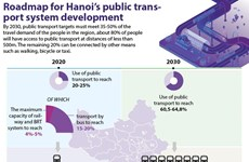 Roadmap for Hanoi's public transport system development