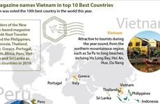 US magazine names Vietnam in top 10 Best Countries