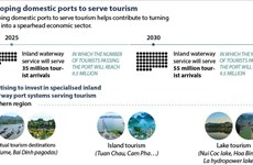 Developing domestic ports to serve tourism