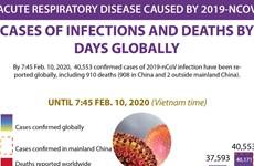 Coronavirus cases top 40,550 up until 7:45 on February 10