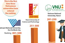 Three Vietnamese universities among emerging economies' best ones