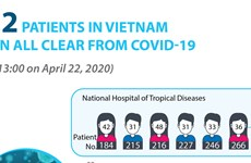 Six more COVID-19 patients recover, total hits 222
