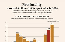 First locality records 10-billion-USD export value in 2020
