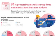 81% processing-manufacturing firms  optimistic about business outlook