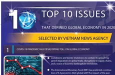Top 10 issues that defined the global economy in 2020