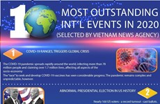 Top 10 most outstanding international events in 2020