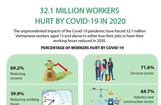 32.1 million workers hurt by COVID-19 in 2020