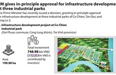 PM gives in-principle approval for infrastructure development at three industrial parks