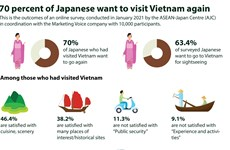 70 percent of Japanese want to visit Vietnam again