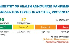 Ministry of Health announces pandemic prevention levels in 63 cities, provinces