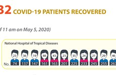 232 COVID-19 patients recover