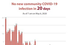 Vietnam records no new community COVID-19 infection for 20 days