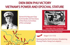 Dien Bien Phu Victory - Vietnam's power and epocal stature