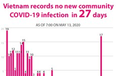 Vietnam records no new community COVID-19 infection in 27 days