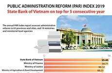 Central bank best performers in 2019 Public Administration Reform Index