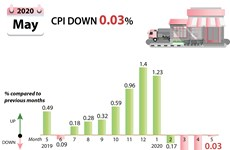 CPI down in May