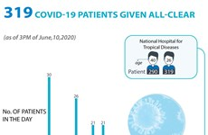 319 COVID-19 patients given all-clear