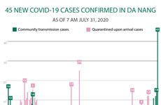 45 new COVID-19 cases confirmed in Da Nang