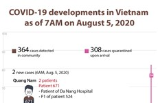 COVID-19 developments in Vietnam as of August 5, 2020