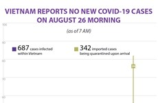 No new COVID-19 cases reported on August 26 morning