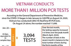 Vietnam conducts more than 1 million PCR tests