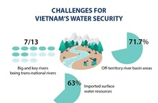 Challenges for Vietnam's water security