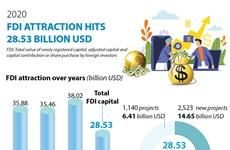 2020 FDI attraction hits 28.53 billion USD
