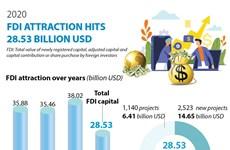 2020 FDI attraction hits 28.53 billion USD