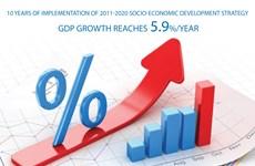 Development strategy boosts Vietnam's economic growth