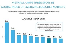 Vietnam jumps three spots in global index of emerging logistics markets