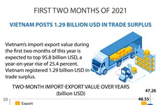 Vietnam posts 1.29 billion USD in trade surplus
