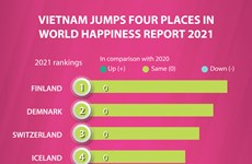 Vietnam jumps four places in World Happiness Report 2021