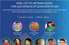 Final list of Vietnam squad for 2022 Worldcup qualifiers in UAE